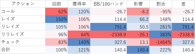 プリフロアクション別結果への影響マニラプノンペン比較.png
