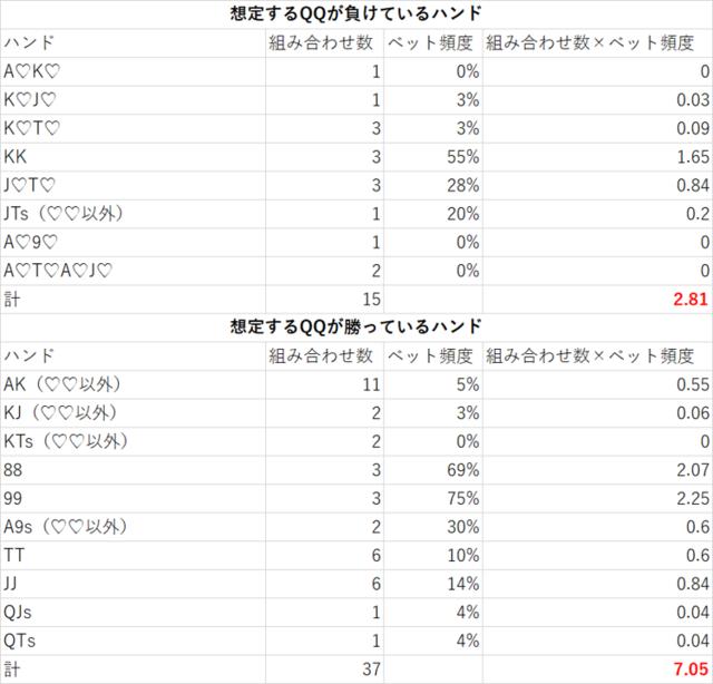 リバーベット頻度表.png