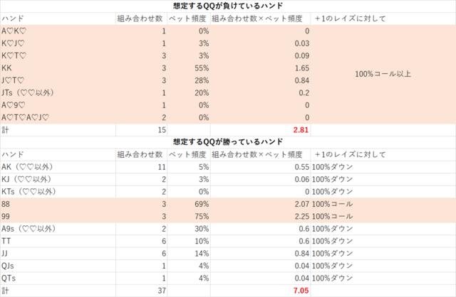 リバーベット頻度表完成版.png